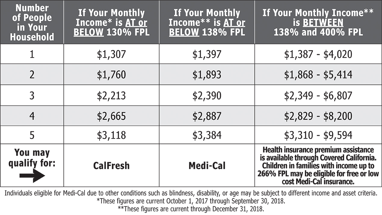 The Chart Below Includes Income Eligibility Information For Most Health Insurance Programs As Well Calfresh