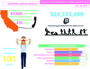 Quarterly Service Results